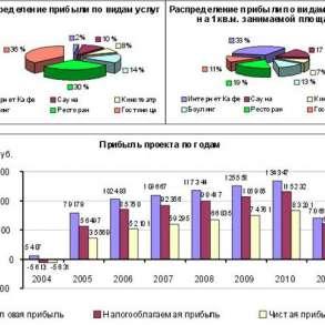 Бизнес-план и его продвижение, в г.Киев