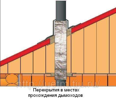 Теплоизоляция базальтовая