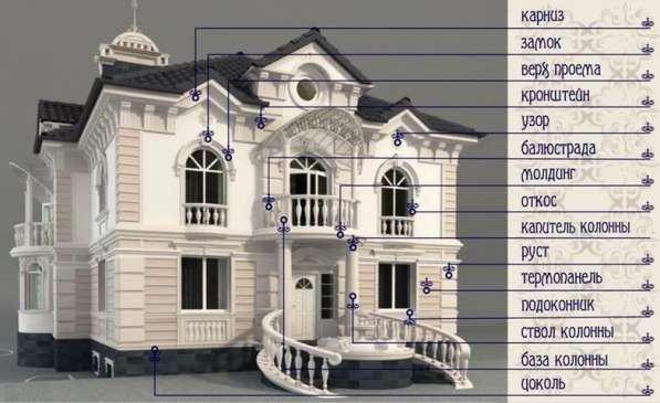 Производство Архитектурного Декора из Стекло Фибро Бетона (С