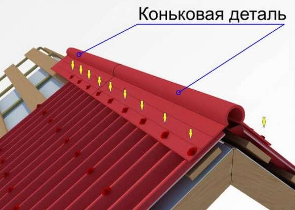 Отделочные элементы кровля фасад