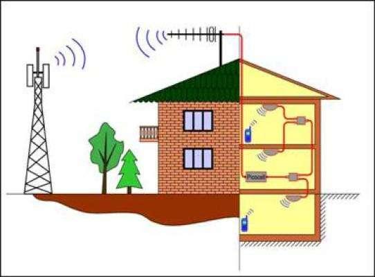Настройка WiFi в доме, Боровск