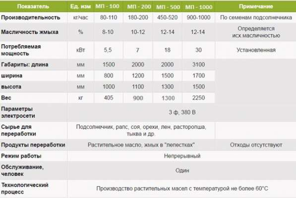 Пресс для отжима масла холодным способом в Краснодаре