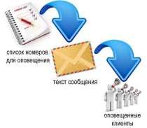 SMS Рассылка, в г.Усть-Каменогорск