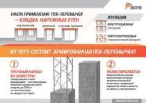 Перемычки для газоблока и пероблока(любых размеров), в Челябинске
