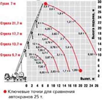 Автокран Челябинец КС55732-21-24 г/п 25т вылет стрелы 21,7м шасси Камаз 43118 6х6 в Омске Фото 1