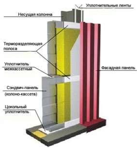 Уплотнитель колонна-кассета